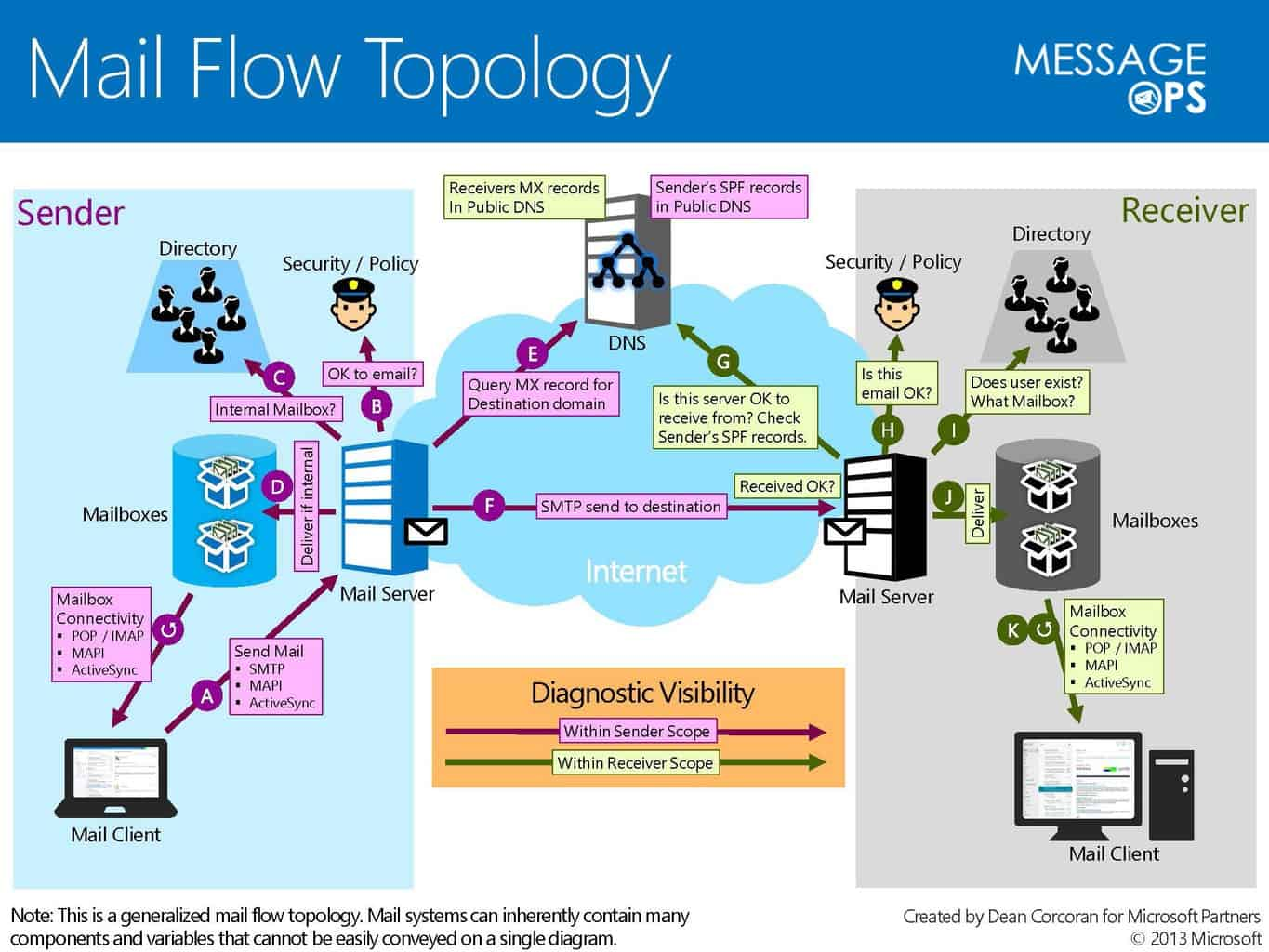 Office 365 Mail Flow Infographic