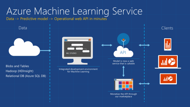, Improve Azure Virtual Machine Reliability with Predictive ML and Live Migration