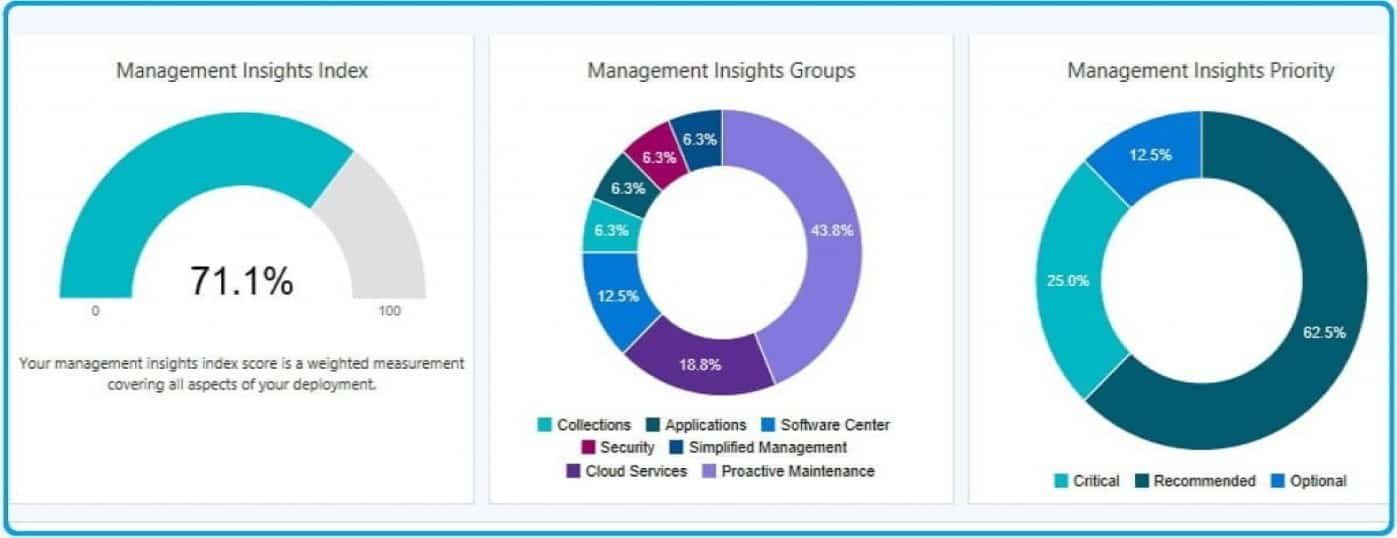 , Understanding SCCM Management Insights