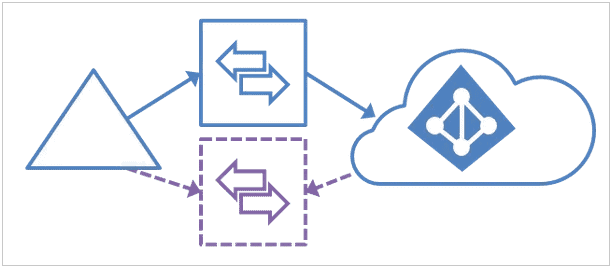 azure ad connect high availability