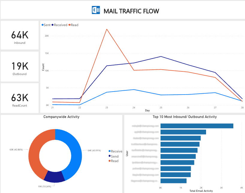 microsoft activity report showing data from office 365 email activity report