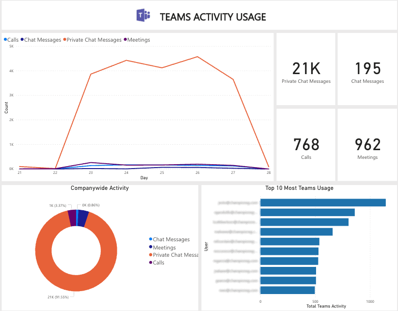 miscrosoft activity report microsoft teams monitoring
