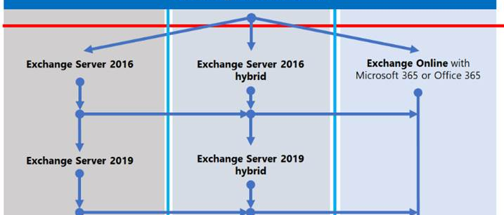 Three Paths to Avoid the End of Support for Exchange Server 2010